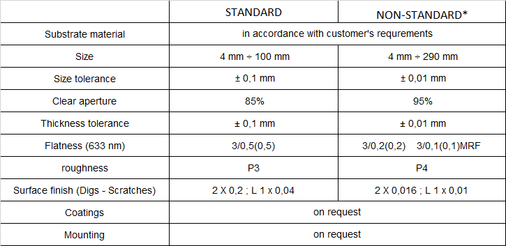 Flat mirrors specifications