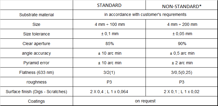 Prisms specifications