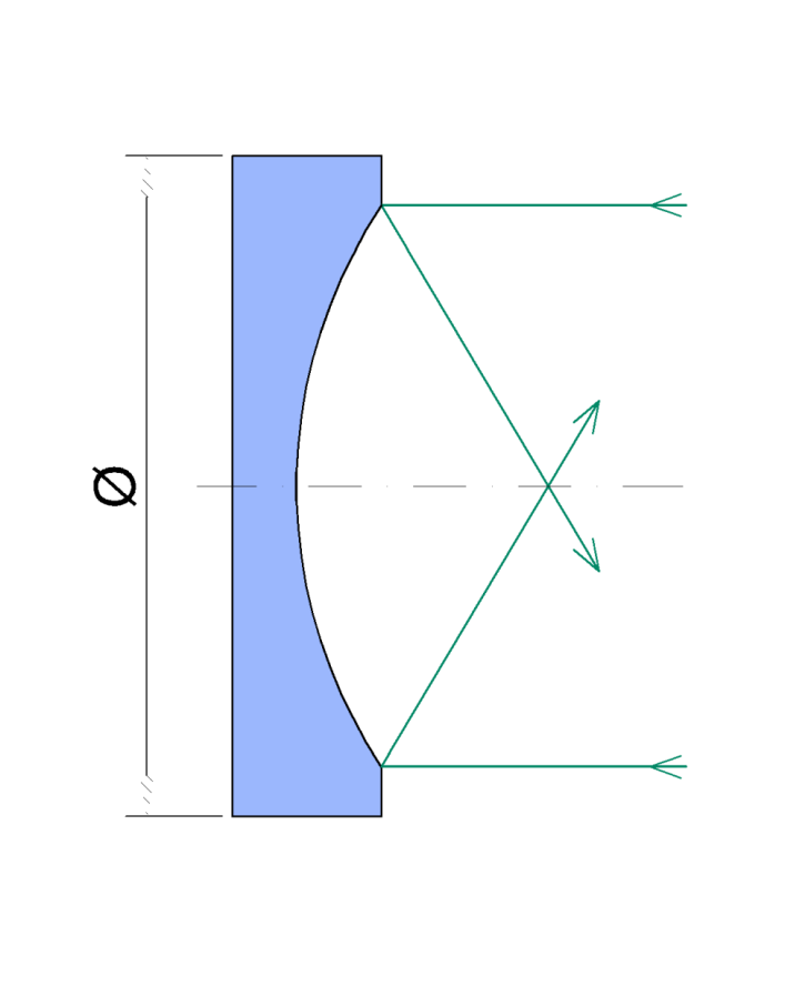 Spherical mirror diagram