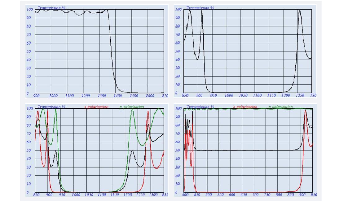 Optical coatings, thin films