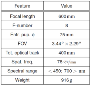 Super tele objective parameters